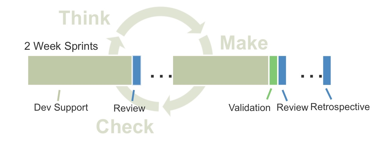 Process diagram illustrating the components and iterative natue of the Check Phase of a UX process.